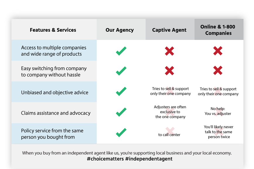 beacon-insurance-agency-comparison
